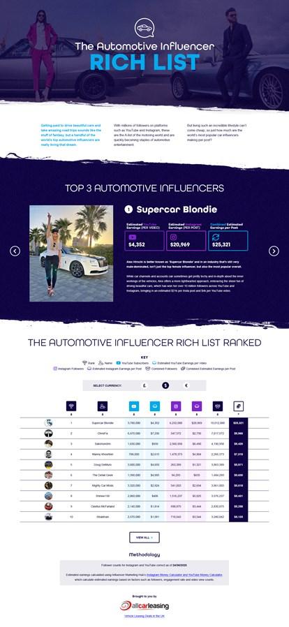 Influencer Rich List