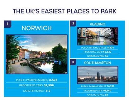 best places to park