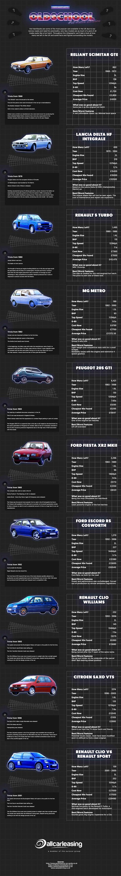Old School Hot Hatches Infographic