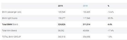 BMW US sales figures 2019