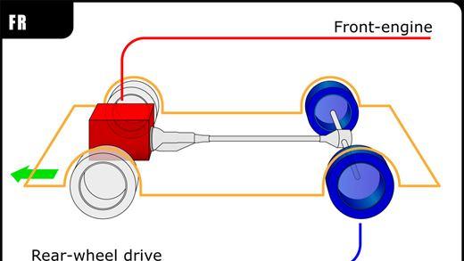 Front Wheel Drive VS Rear Wheel Drive